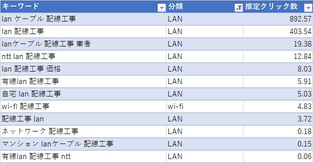 LAN・wi-fi関連の検索キーワード
