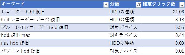 HDDの種類やデバイスが指定された検索キーワード