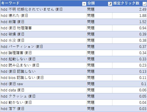HDDの故障状況や原因を含めた検索キーワード